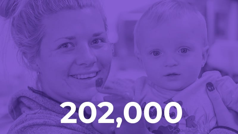 We reached more than 202,000 children, families and early childhood professionals last fiscal year.